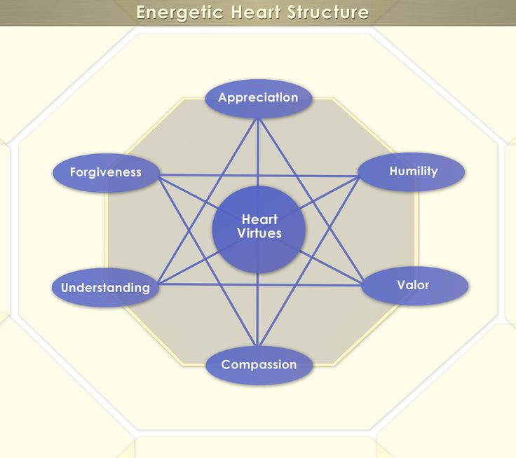 Energetic Heart Structure diagram.