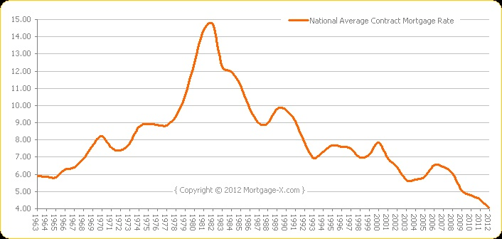 National Average Mortgage Rates since the 1960s... holy cow.  This is the time to have a mortgage!