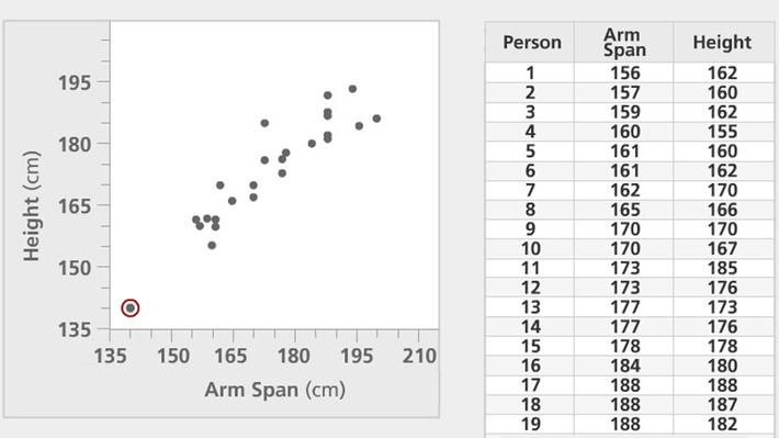 Scatter Plot- In this interactive from Annenberg Learner's Learning Math, students examine the relationship between arm span and height using data displayed in a scatter plot. In the accompanying classroom activity, students learn how to plot bivariate data on a scatter plot.