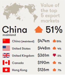 China has become the top market for Australian wine exports (by value), thanks to the middle class' increased interest in wine and the benefits of the China-Australia Free Trade Agreement.