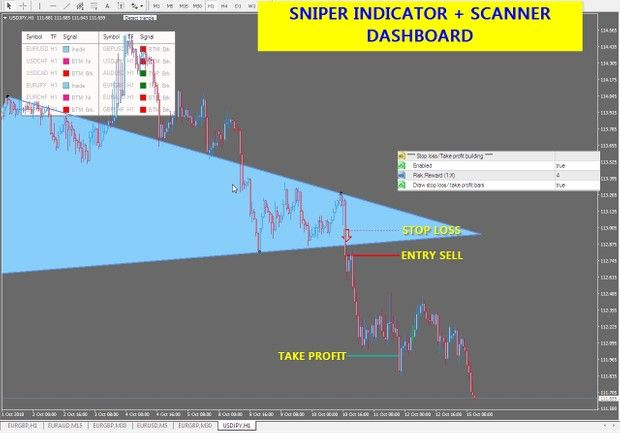 r105 SNIPER INDICATOR + SCANNER DASHBOARD | Forex systems indicators