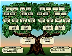 Genealogy -  Free Family Tree Charts