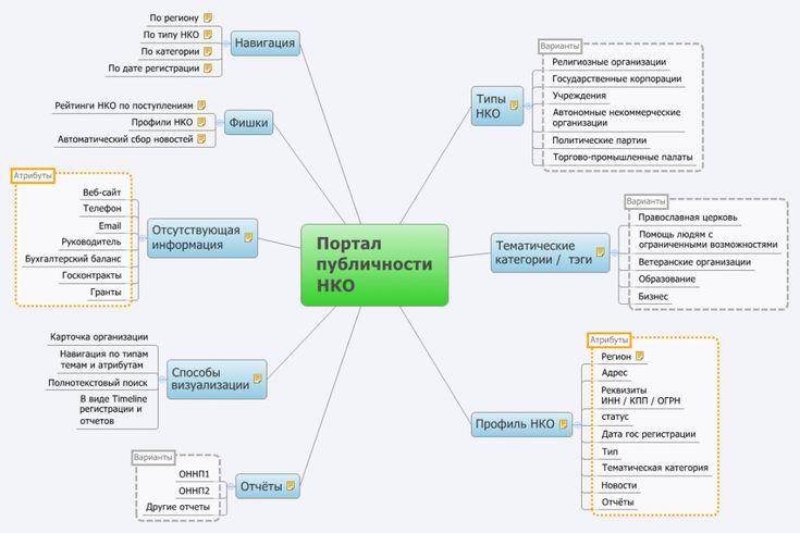 Russian Open Charities project mindmap (Russian)