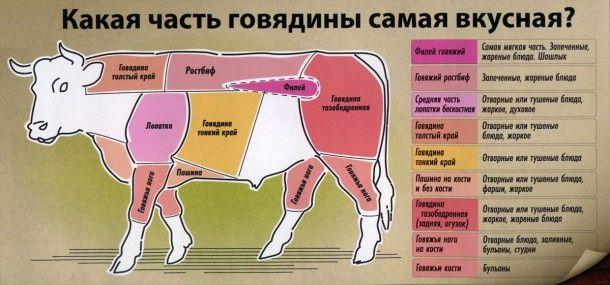Какая часть говядины самая вкусная.... вот вам информация)