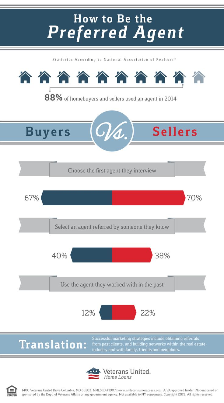 17 Best images about Tips for Real Estate Agents on Pinterest ...