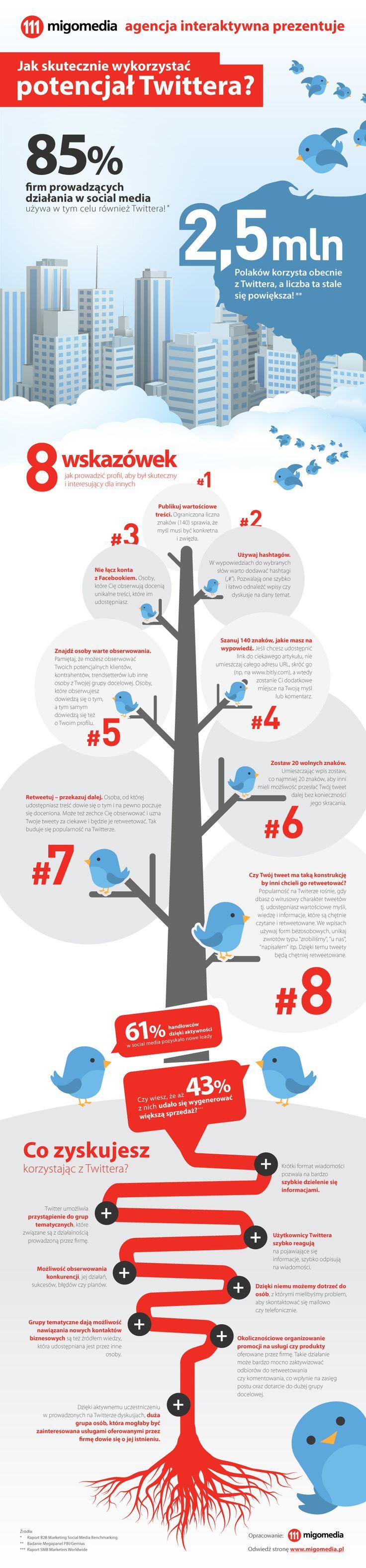 Według badań przeprowadzonych przez Megapanel PBI/Gemius w Polsce z Twittera korzysta ponad 2,5 mln użytkowników, a liczba kont stale się powiększa. Oznacza to, że potencjał tego medium jest coraz większy.  Jak skutecznie wykorzystać potencjał Twittera?  #migomedia #twitter #socialmedia #social_media #infografika #wiedza