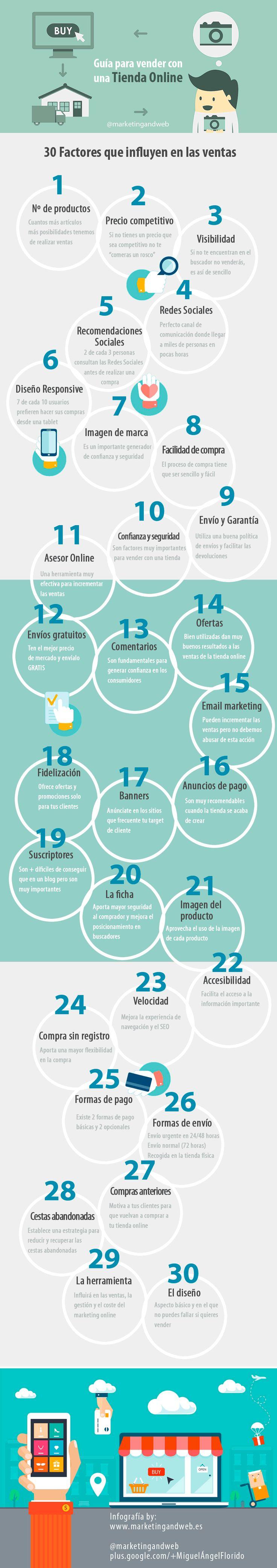 Hola: Una infografía con 30 factores que influyen en las ventas de tu tienda online. Vía Un saludo