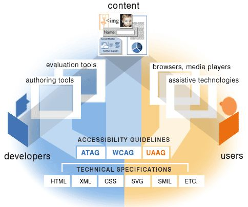 How accessibility guidelines related to web content, users, and developers www.w3.org/WAI/intro/components-desc#guide