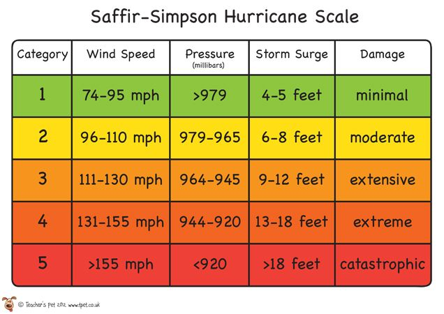 hurricane wind speed scale - Bing images