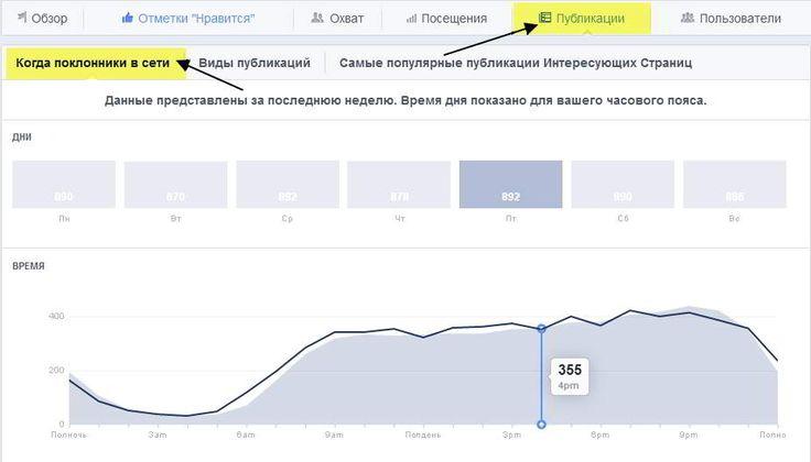 Статистика Фейсбук - когда поклонники в сети