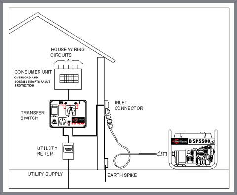 generator to house wiring diagram generator to home wiring diagram 1000+ ideas about generator transfer switch on pinterest ... #6
