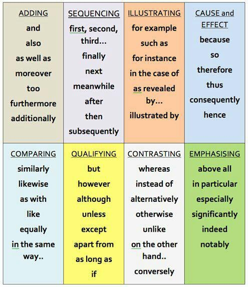 #ADVERBS in the #ENGLISH: list of adverbs separated into eight specific types