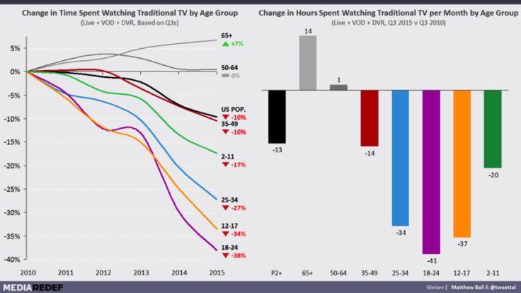 Le marketing n'est plus un centre de coûts et la publicité TV perd de sa valeur - diminution dans le temps du nombre d'heure à regarder la télevision, par tranche d'âge.