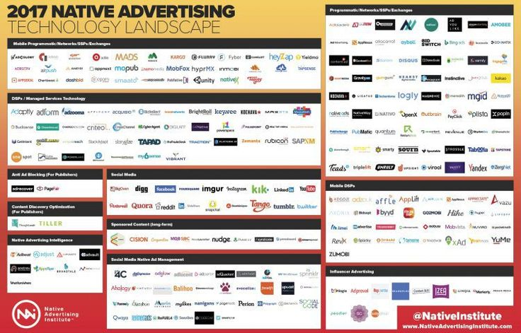 Native Advertising Technology Landscape [Infographic]