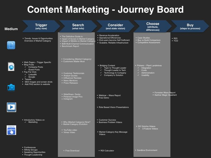 23 best Content Marketing Planning Template images on Pinterest - marketing action plan template