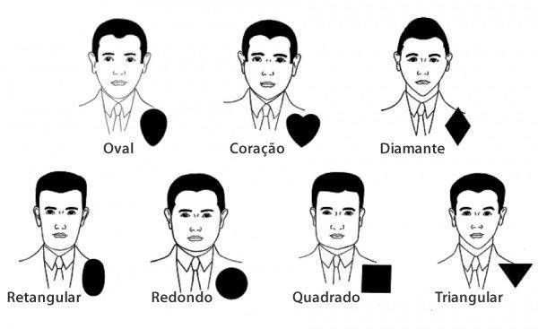 Principais formato de rosto masculino - como escolher o corte