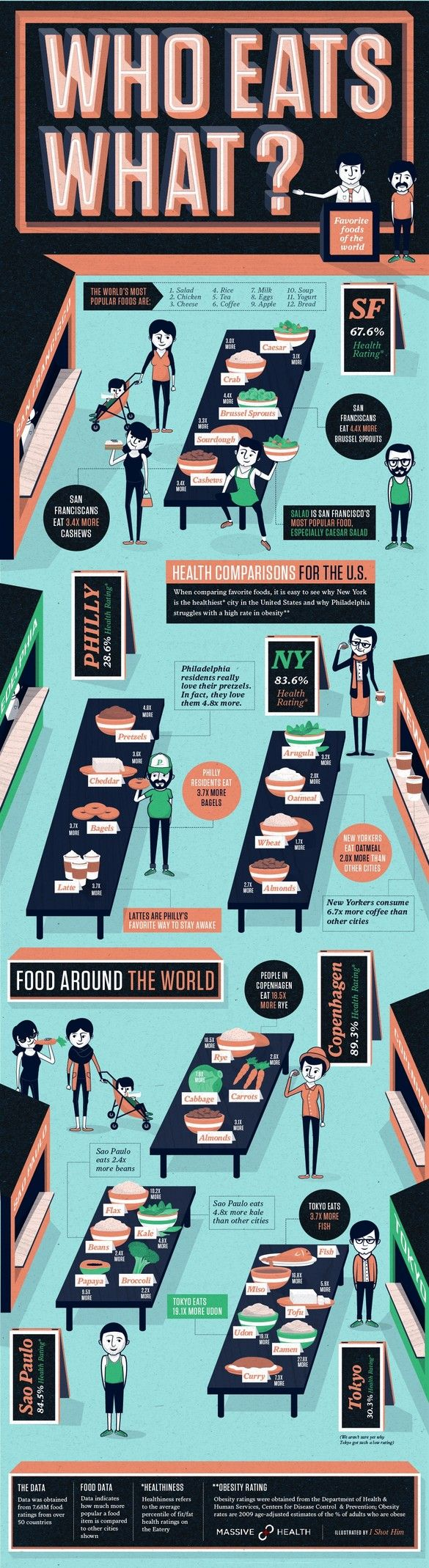 The Healthiest Eating Cities In The World