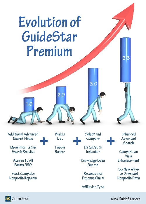 The Evolution of GuideStar Premium - customers asked; we delivered!