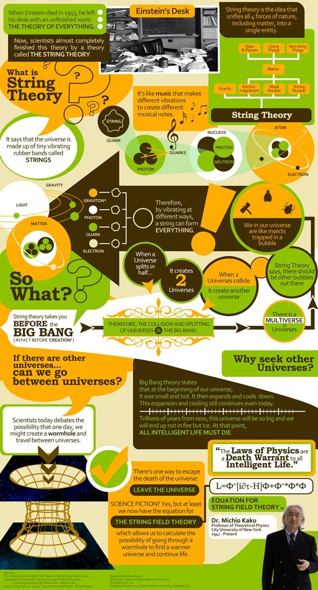 #Infographic explaining #Einstein's String Theory? Fascinating, scary and mind-boggling all at once.