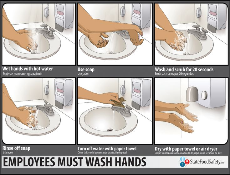Wash your hands right steps of handwashing poster the for Hygiene cuisine