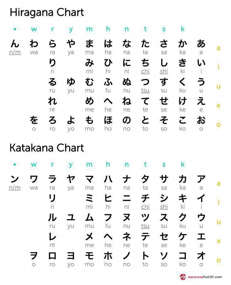 Hiragana And Katakana Chart Totally Free Anese Lessons Online At Anesepod101 Podcasts Videos Printables Worksheets Pdfore