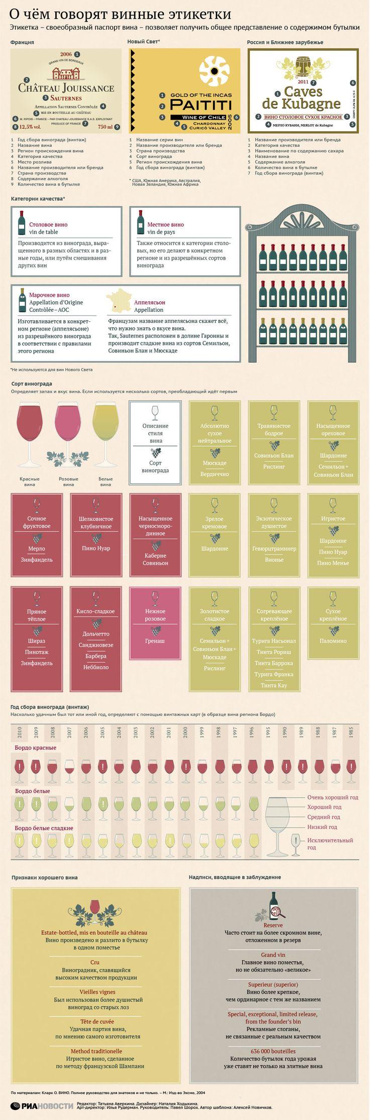 Знакомство с вином начинается с этикетки. Что из указанного на бутылке дает реальное представление о качестве и вкусе напитка, какими надписями можно…