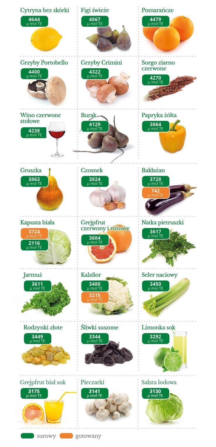 Ranking pokarmów dbających omłodość izdrowie. WartośćORACpokazuje zdolność antyoksydacyjną pokarmów. Odpowiada w skrócie na pytanie – które pokarmy najlepiej walczą z wolnymi rodnikami i mają największą zdolność reakcji antyoksydacyjnej. Jest wskaźnikiem bardzo praktycznym, nie pokazuje samej ilości antyoksydantów w danej substancji, lecz rzeczywiste jej działanie. Wolne rodniki to cząsteczki tlenu, które(w wielkim skrócie) w nadmiarze prowadzą…