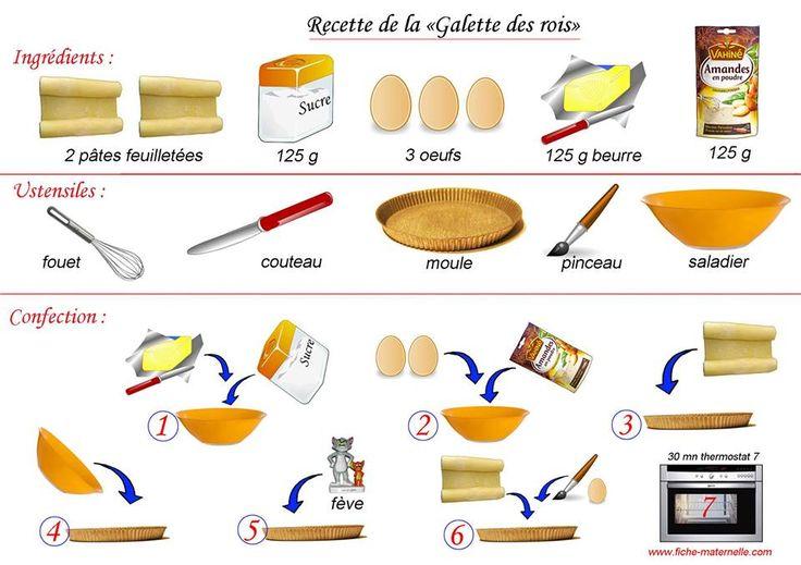 """Une image intéressante pour commencer l'année en travaillant les quantités, les verbes utiles en cuisine, l'impératif et / ou la forme """"Il faut + infinif"""" ou """"Il faut que + subjonctif""""."""