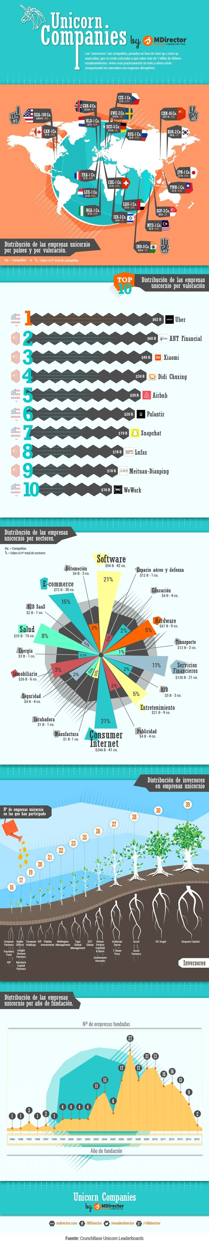 Empresas unicornio, contexto, distribución, datos y estadísticas.