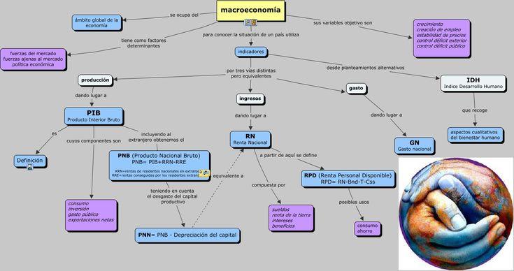 mi primer mapa - macroeconomía
