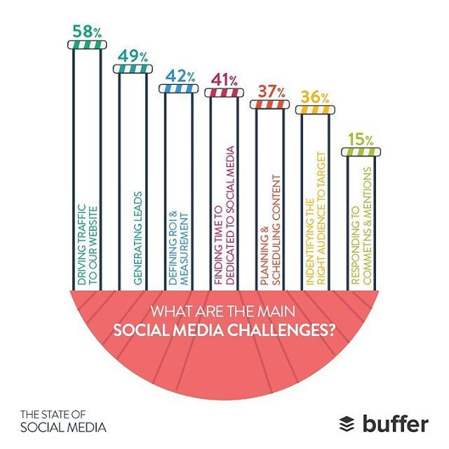 58% of #marketers said that driving #traffic to their #website was one of their main #socialmedia challenges #stateofsocial16 #buffer #report #infographic #socialmediamarketing  #social #socialwork #socialize #facebook #socialmediachannels #digtialmarketing