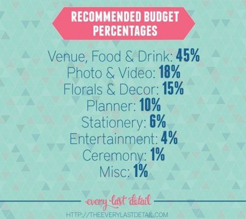 How To Create A Wedding Budget Percentages