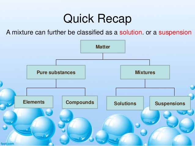 Quick Recap A Mixture Can Further Be Classified As A Solution Or A Suspension Matter Pure Substances El Educational Technology Solutions Pure Products