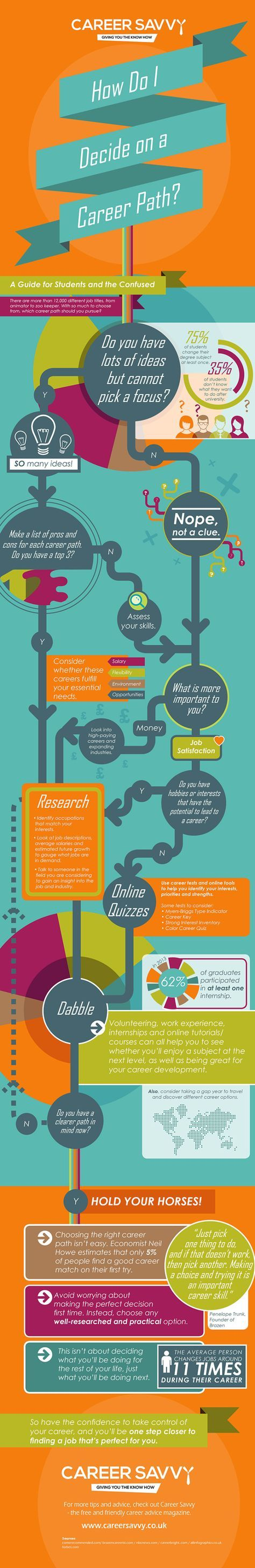 How to Decide on a Career Path [INFOGRAPHIC] on…