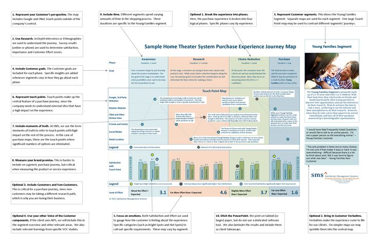 Customer Experience Journey Map: Applying the Top 10 Requirements
