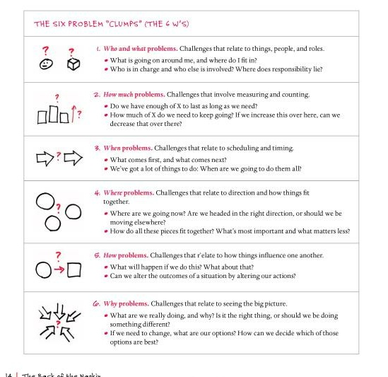 10 best Graphic Facilitating images on Pinterest Sketch notes - copy permission letter format for conducting seminar