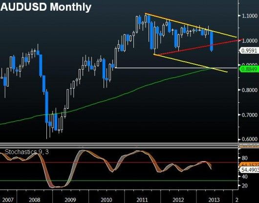 AUDUSD Damage: How Much More?
