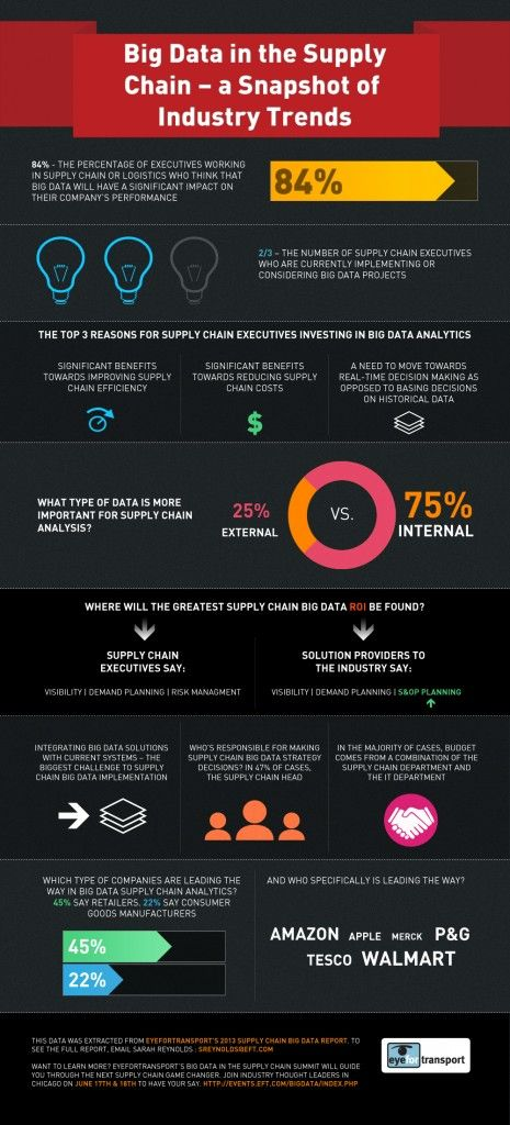 Infographic Big Data in the Supply Chain by Eyefortransport - #supplychain #infographic
