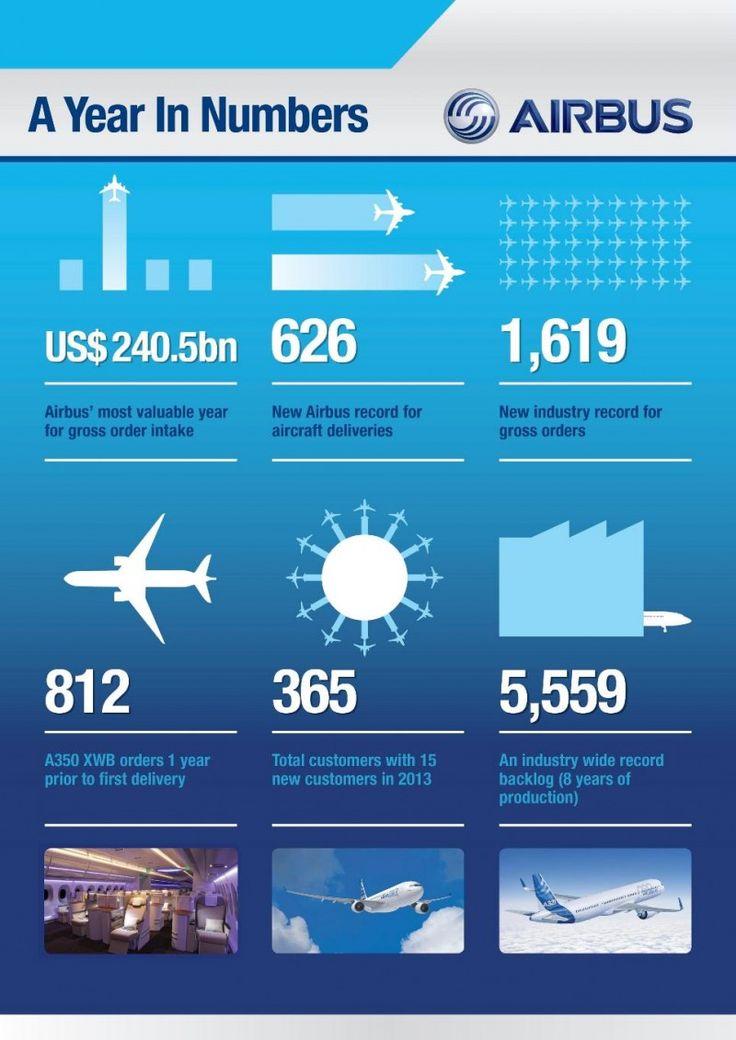 Airbus 2013 #infographic