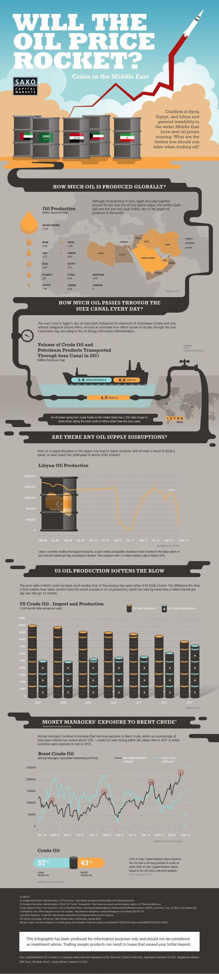 Crisis in the Middle East and Oil Prices - Visual Capitalist