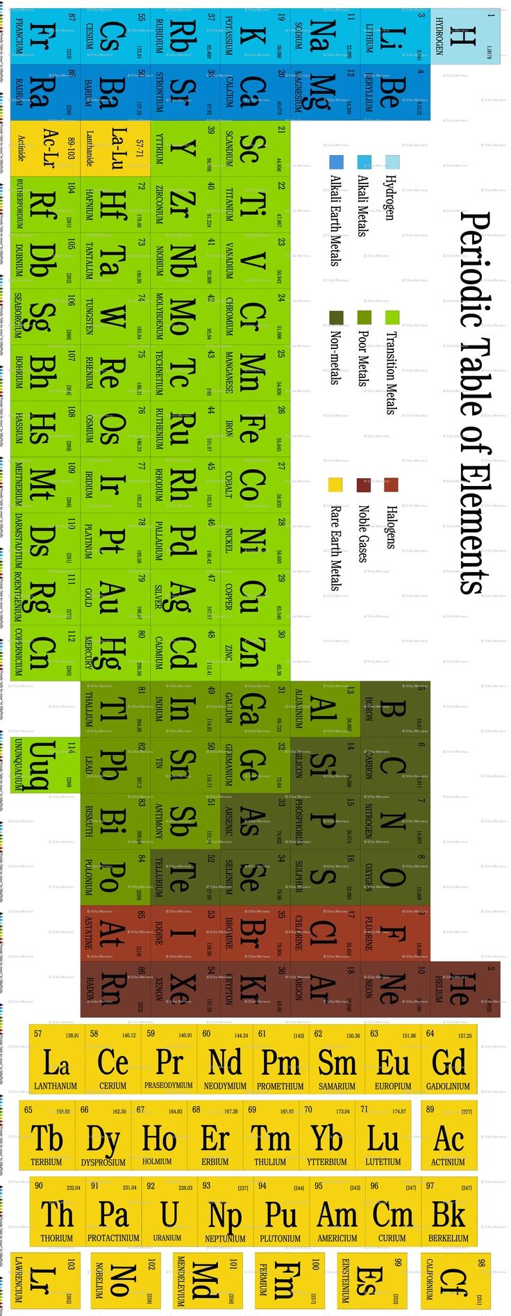 Periodic Table Quilt Fabric