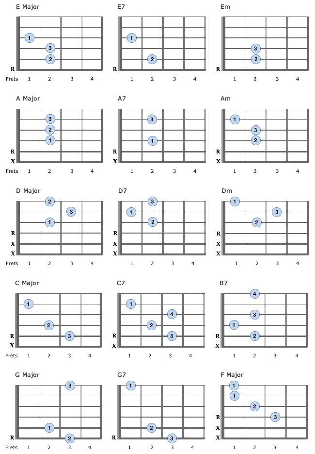 15 Basic Guitar Chords for beginners - essential and easy to play | Chords: E, E7, Em, A, A7, Am, D, D7, Dm, C, C7, B7, G, G7, F | Fretboard, guitar parts, free charts, practice song, instructions...