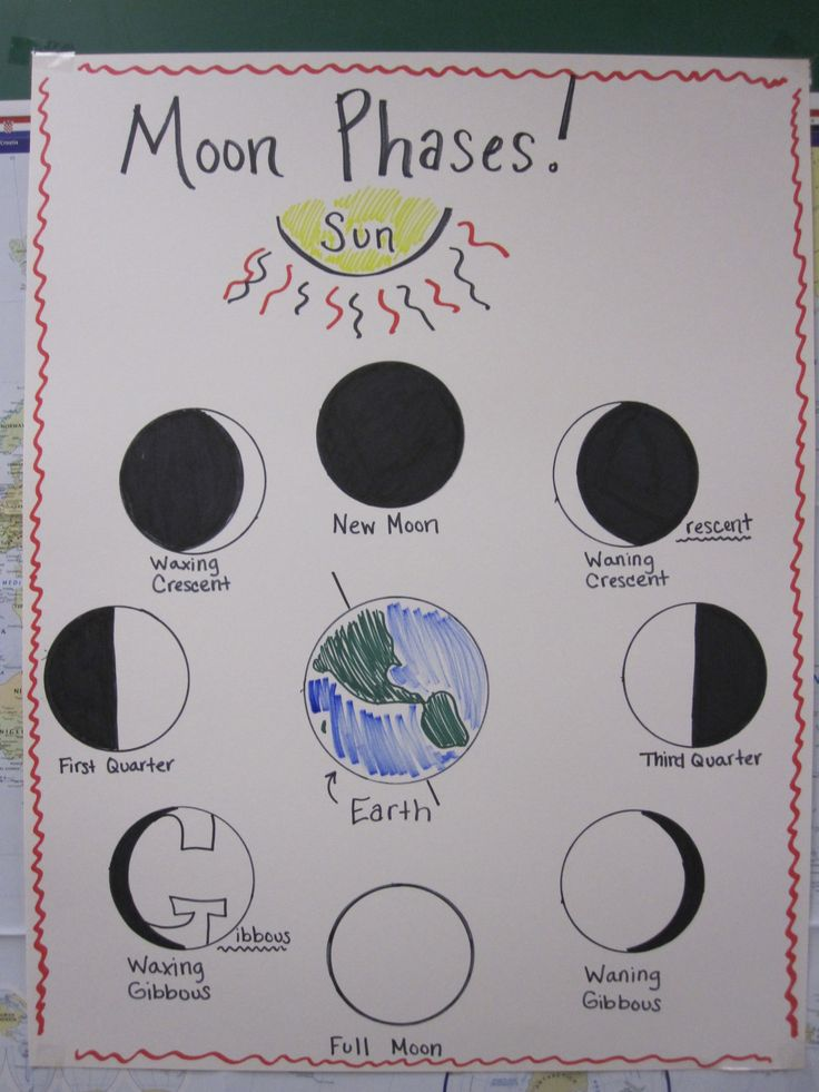 essay on the moon phases