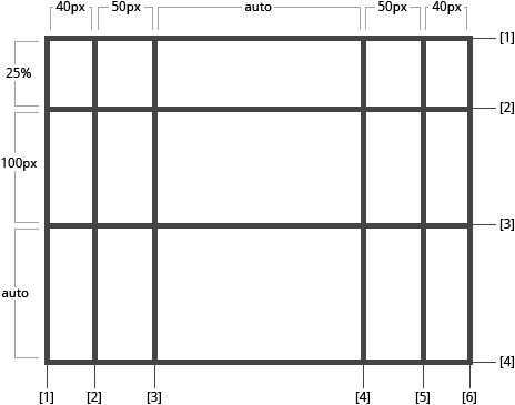 Grid with auto named lines