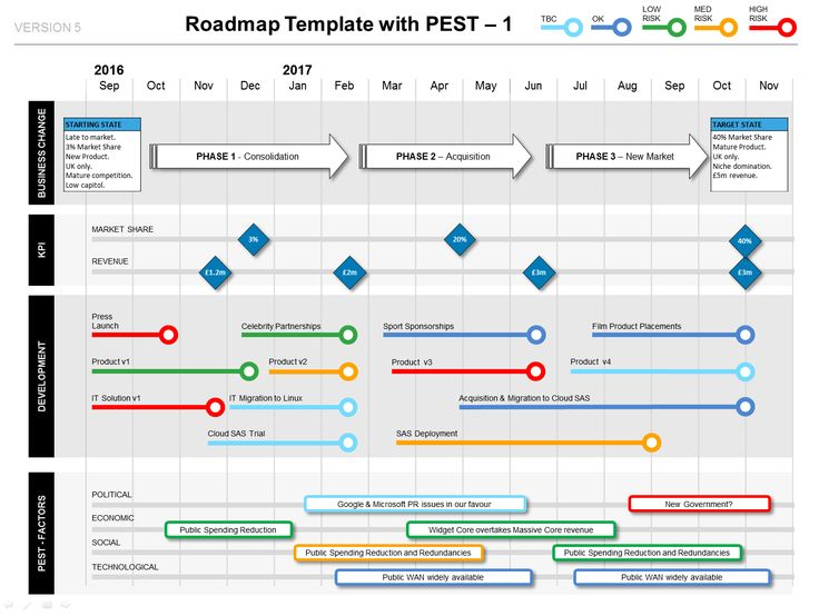 Show How Your Project Delivers Strategic Benefit - The Roadmap