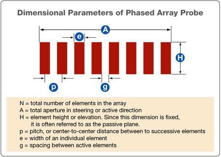 Phased Array Transducer Characteristics |