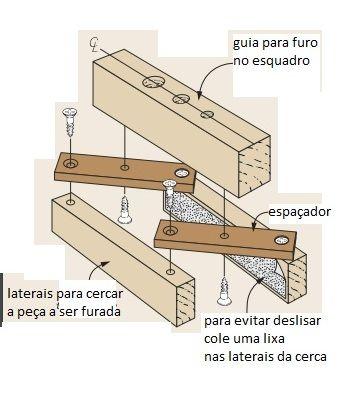 este gabarito vai permitir fazer furações centralizadas e no esquadro com uma furadeira manual:                   fonte: Revista WoodSmith