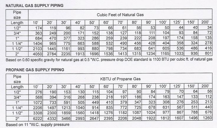 Exhaust pipe size chart misc fuel lines hose clamps