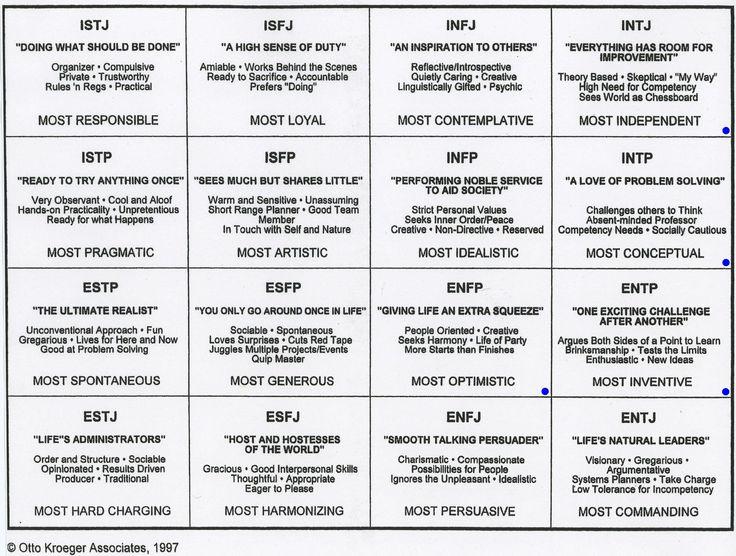 Tipos de personalidad