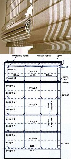 How to sew roman shades with his hands in the kitchen, living room. How to sew, make roman blinds on the windows themselves. Buy Roman blinds - sewing curtains custom